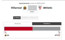 Villarreal - Athletic: horario y TV
