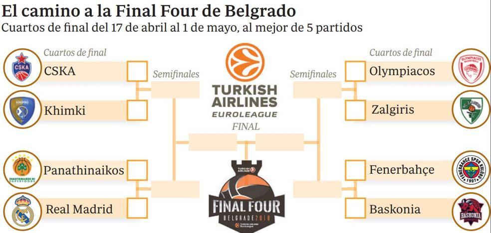 El Baskonia iniciará el Top 8 de la Euroliga el 18 en Estambul