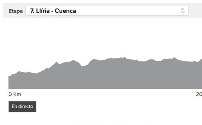 Vuelta a España 2017 etapa 7: perfil y narración en directo, online