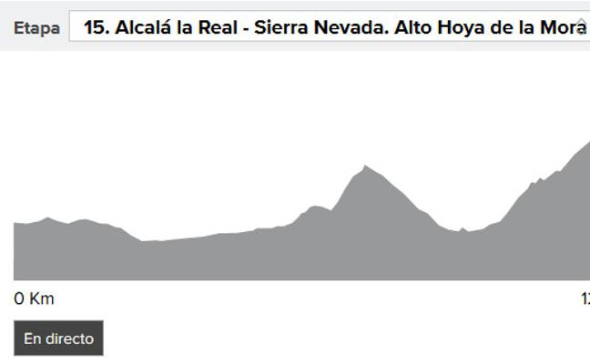 Vuelta a España 2017 etapa 15: perfil y narración en directo, online