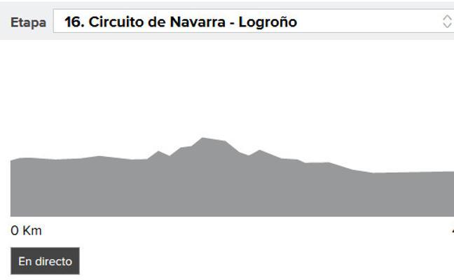 Vuelta a España 2017 etapa 16: perfil y narración en directo, online