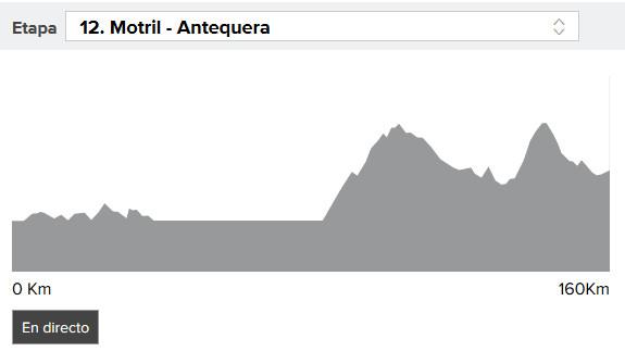 Vuelta a España 2017 etapa 12: perfil y narración en directo, online