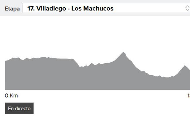 Vuelta a España 2017: Denifl ganador de la etapa 17