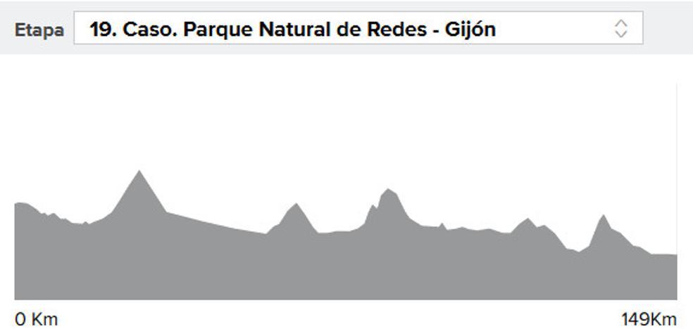 Vuelta a España 2017 etapa 19: Thomas de Gendt gana en Gijón