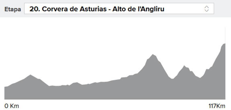 Vuelta a España 2017 etapa 20: perfil y narración en directo, online