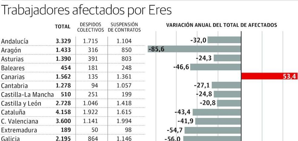 Los trabajadores vascos afectados por EREs vuelven a cifras precrisis