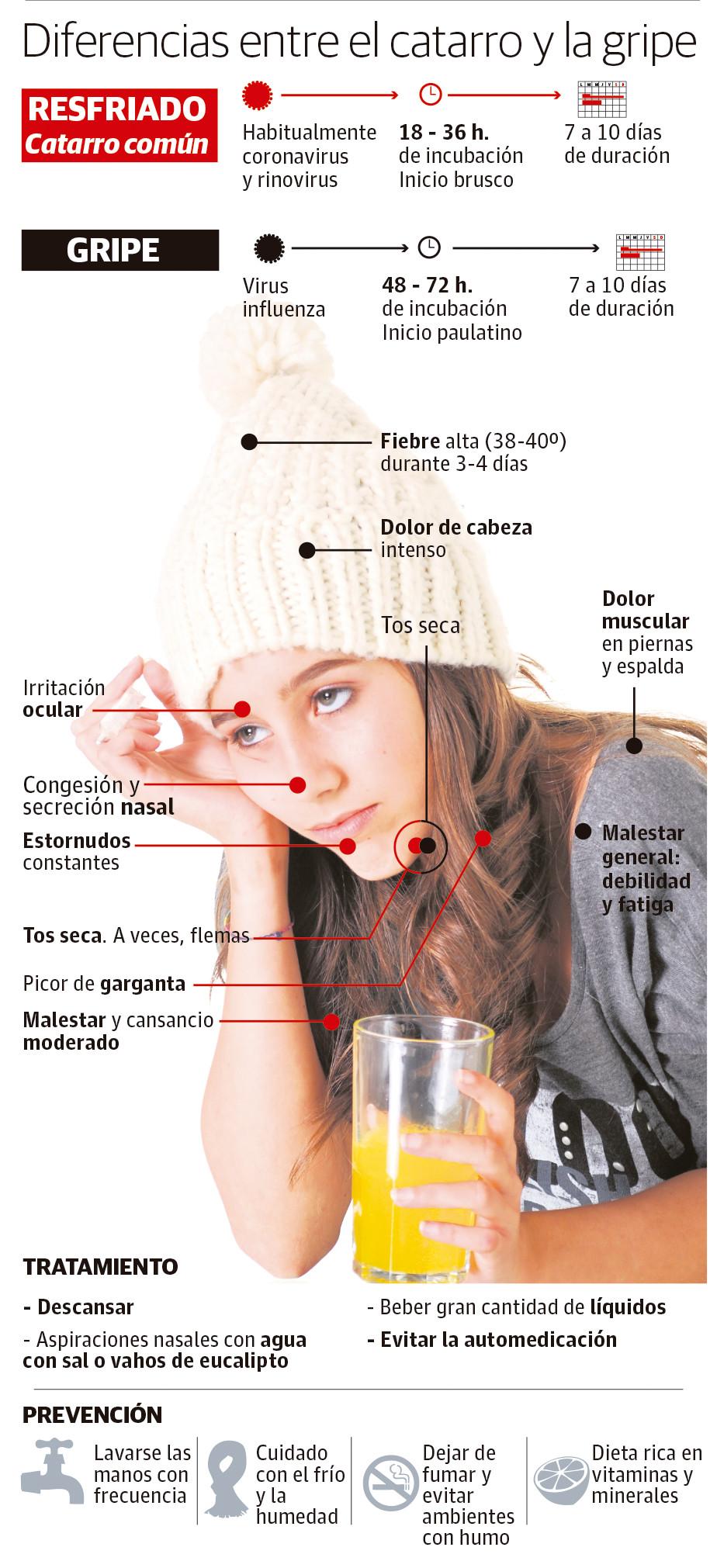 Diferencias entre la gripe y el catarro