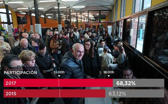 Récord de participación: hasta las 18.00 horas ha votado el 68,3%, cinco puntos más que hace dos años