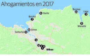 Doce ahogados el año pasado en Bizkaia