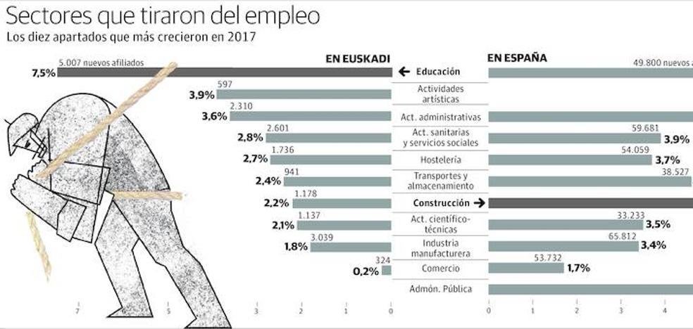 Educación e industria tiran del empleo en Euskadi y la construcción lo hace en España