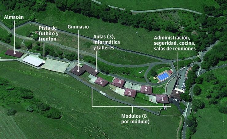 El centro de menores de Zumarraga