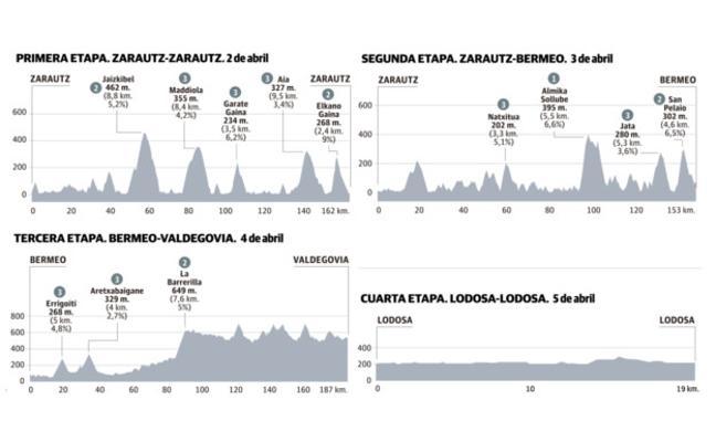 Itzulia 2018 Vuelta al País Vasco: recorrido, perfiles y calendario de etapas