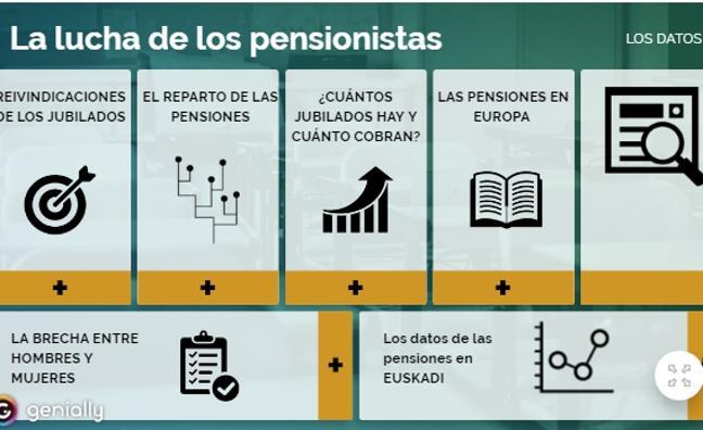 La lucha de los pensionistas, en gráfico