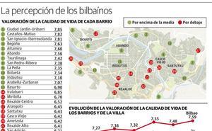 Los vecinos de Santutxu, entre los que peor valoran su calidad de vida en Bilbao