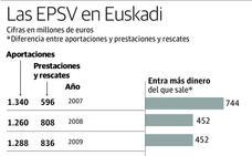 El patrimonio de las EPSV sobrepasa por primera vez los 24.500 millones