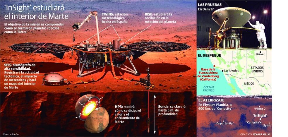 La NASA le toma el pulso a Marte