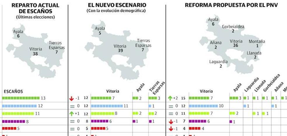 El polémico cambio de la ley electoral a Juntas favorecería la victoria del PNV
