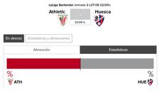 Athletic - Huesca: horario y TV