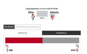 Eibar - Athletic: horario y TV