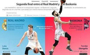El Baskonia busca la revancha en su segunda final ante el Real Madrid