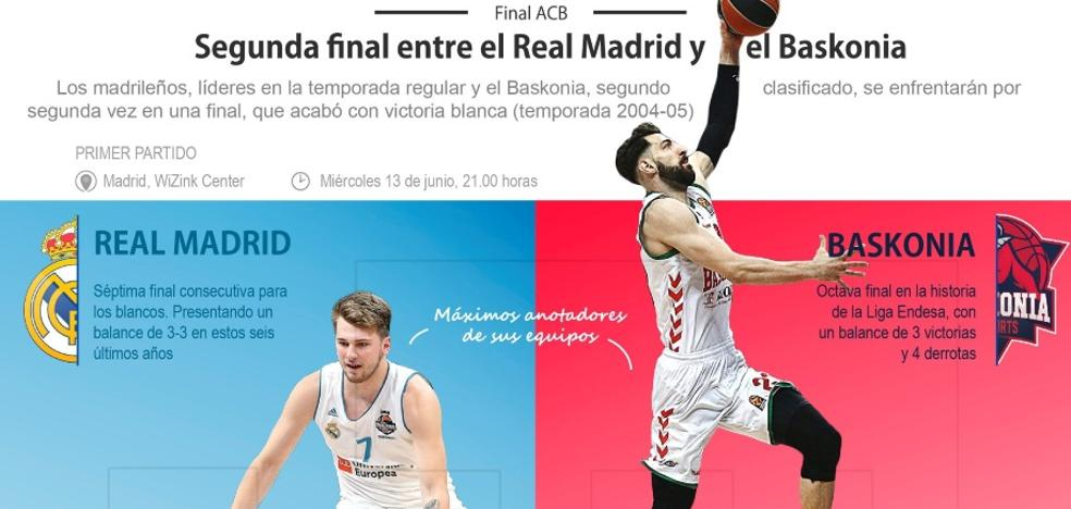 El Baskonia busca la revancha en su segunda final ante el Real Madrid