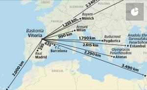 Los desplazamientos del Baskonia en Euroliga