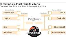 CSKA, el obstáculo en el camino del Baskonia a la Final Four