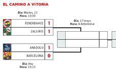 El camino de los contendientes a la Final Four de Vitoria