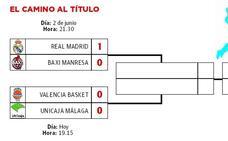 El camino de los aspirantes al título de Liga ACB