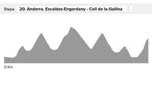 Vuelta a España 2018 etapa 20: perfil y narración en directo, online