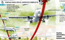 ¿Por qué los vuelos desviados en Bilbao no van a Foronda?