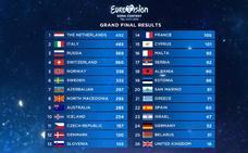 Clasificación Eurovision 2019: resultados de las votaciones y puntuaciones de cada país