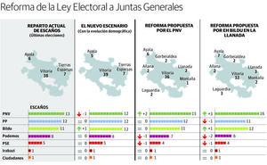 El PNV lleva a las Juntas una moción «urgente» para cambiar la Ley Electoral, que no prosperará