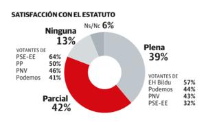 Apenas el 28% de los vascos apuesta por reformar el Estatuto