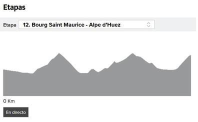 La etapa 12 del Tour 2018 en directo, online