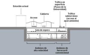 Los gobiernos vasco y central acuerdan dar «máxima prioridad» al soterramiento en Vitoria