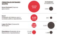 Empresas y sindicatos reciben con recelo los planes de pensiones planteados por Rementeria