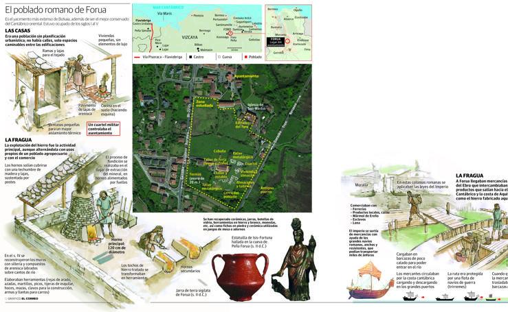 El poblado romano de Forua