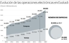 Las empresas vascas mueven ya 30.000 millones de euros por comercio electrónico