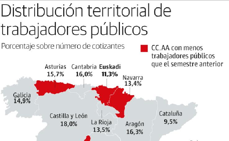 Distribución territorial de trabajadores públicos
