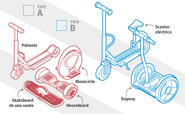 ¿Cuáles son los patinetes eléctricos más utilizados?