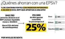 Euskadi afronta el reto de extender los planes de pensiones incluso a los mileuristas