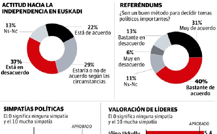 Encuesta sobre el apoyo de los vascos a la independencia de Euskadi