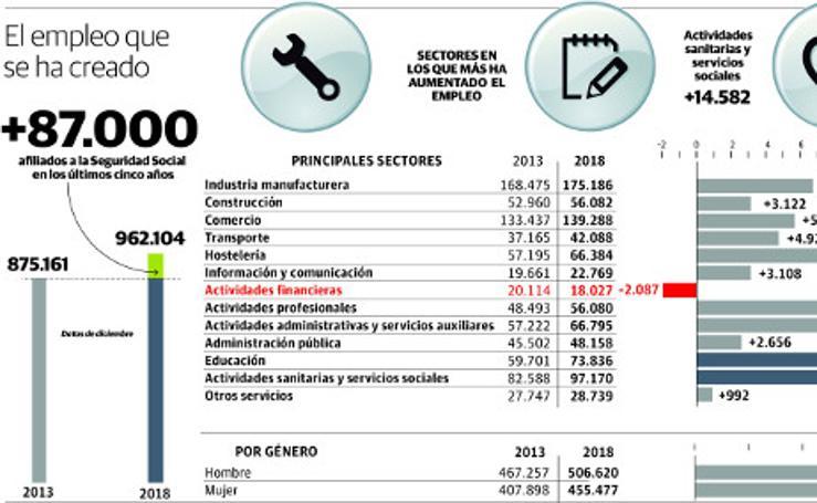 El empleo en Euskadi en los últimos cinco años