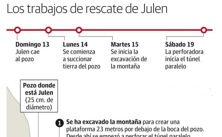 Así son los trabajos de rescate de Julen en Totalán