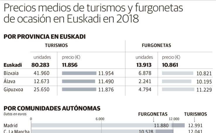 Así fueron los precios de los coches de ocasión en 2018