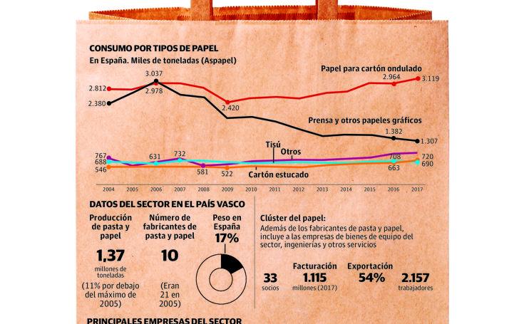 La industria papelera en Euskadi