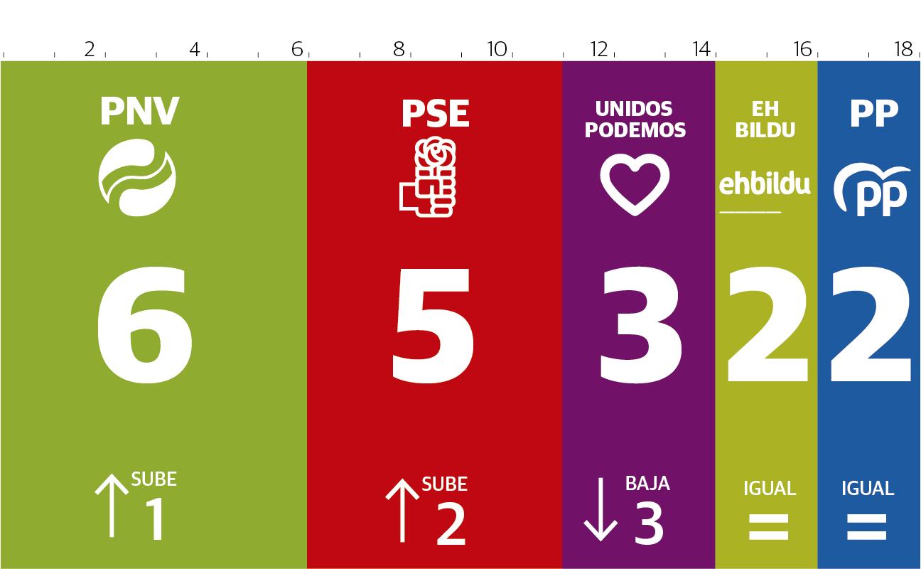 El PNV ganaría las elecciones, el PSE se beneficia del 'efecto Sánchez' y el PP aguanta