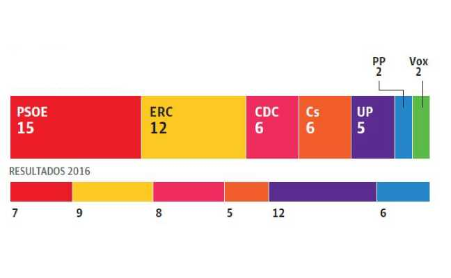 El PSC volvería a ganar en Cataluña 11 años después