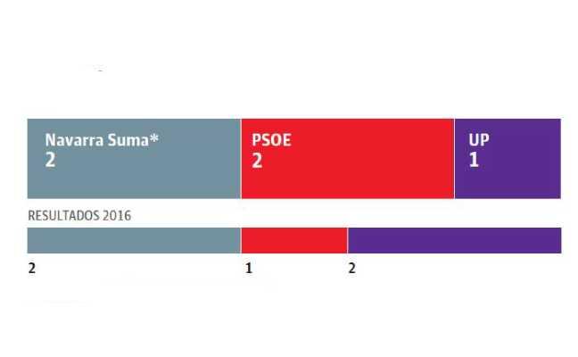 La alianza Navarra Suma empataría con los socialistas